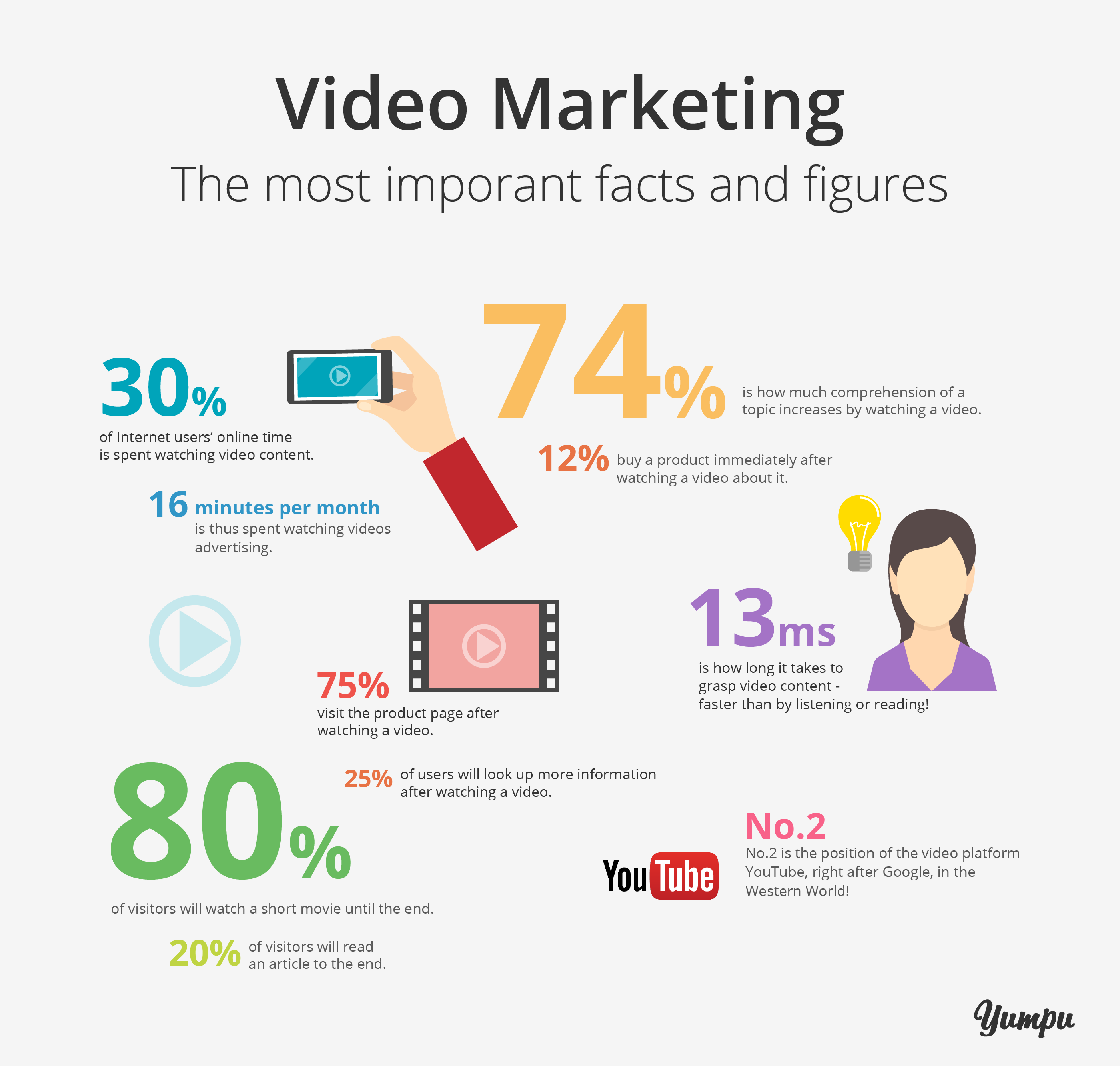 The most important facts and figures about video marketing