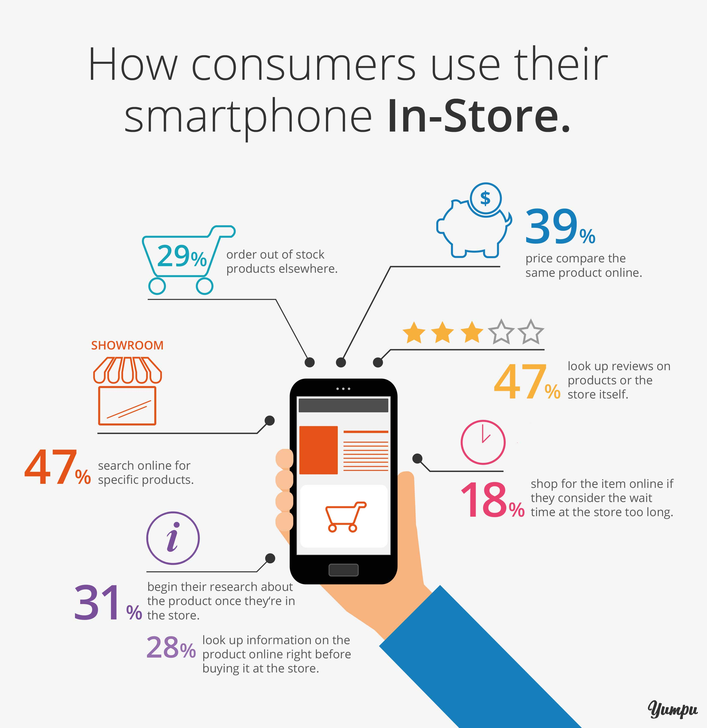 How consumers use their smartphone in store